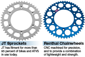 Our favorite sprockets